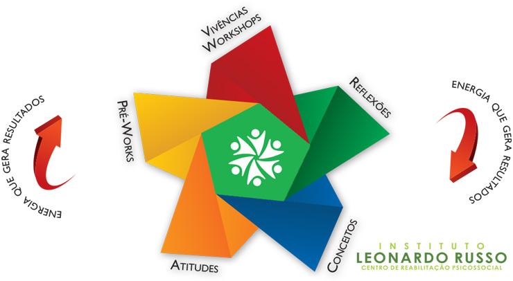 dependências e métodos de tratamento no Instituto Leonardo Russo